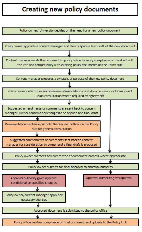Creating new policy docs flowchart