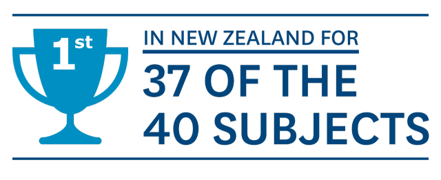 1st in New Zealand for 37 of 40 subjects