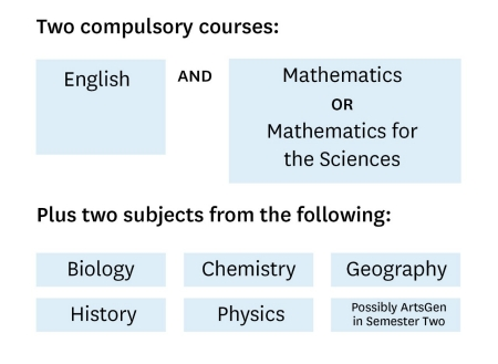 Math tertiary subjects